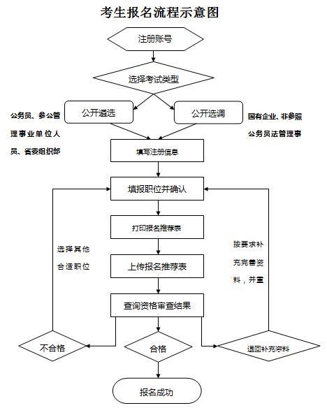 2017年中央机关公开遴选和选调公务员考生报名流程图
